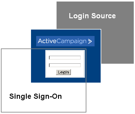Diagram of application flow using single sign-on and login sources