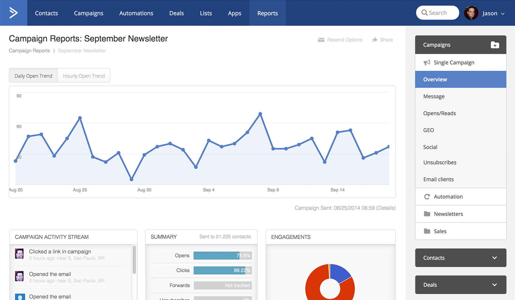 Detailed reporting|Explore your contacts, campaign results, and sales efforts.
